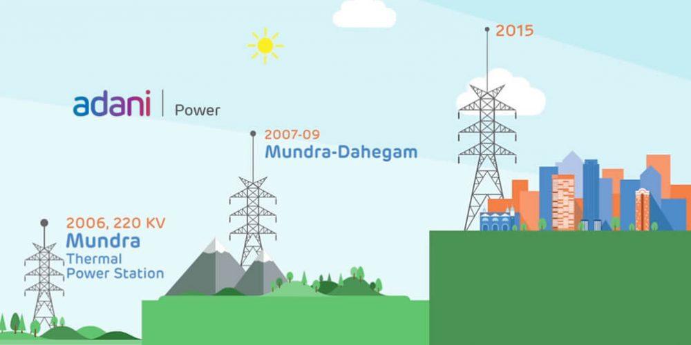 Adani Power (Thermal Power)