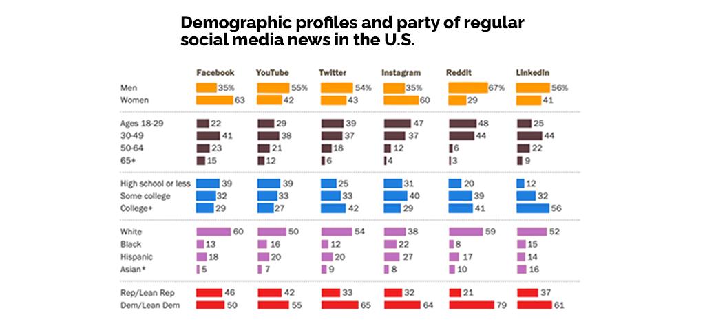 US-demographics-social-media-for-news