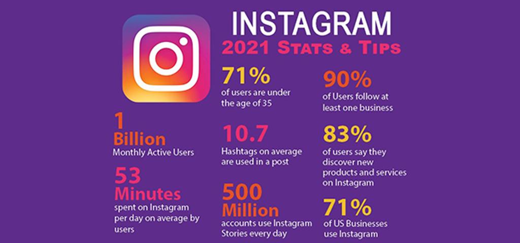 Instagram 2021 Stats & Tips