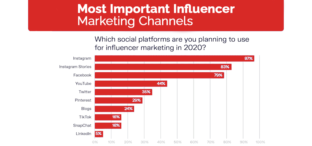 best platforms for influencer marketing in the future of digital marketing