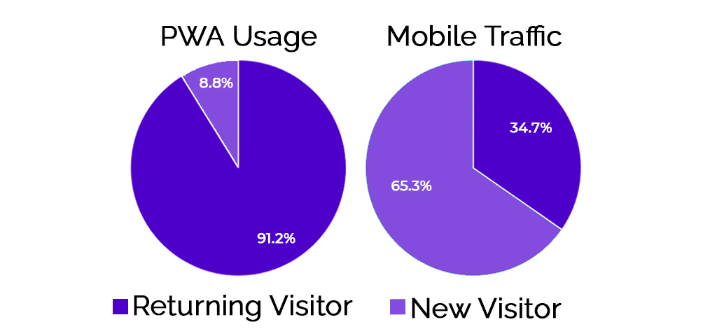 statistics to emphasize the importance of PWA in the future of digital marketing